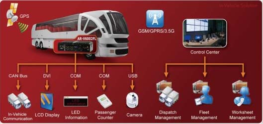 In vehicle PC, Embedded	computer, Industrial PC