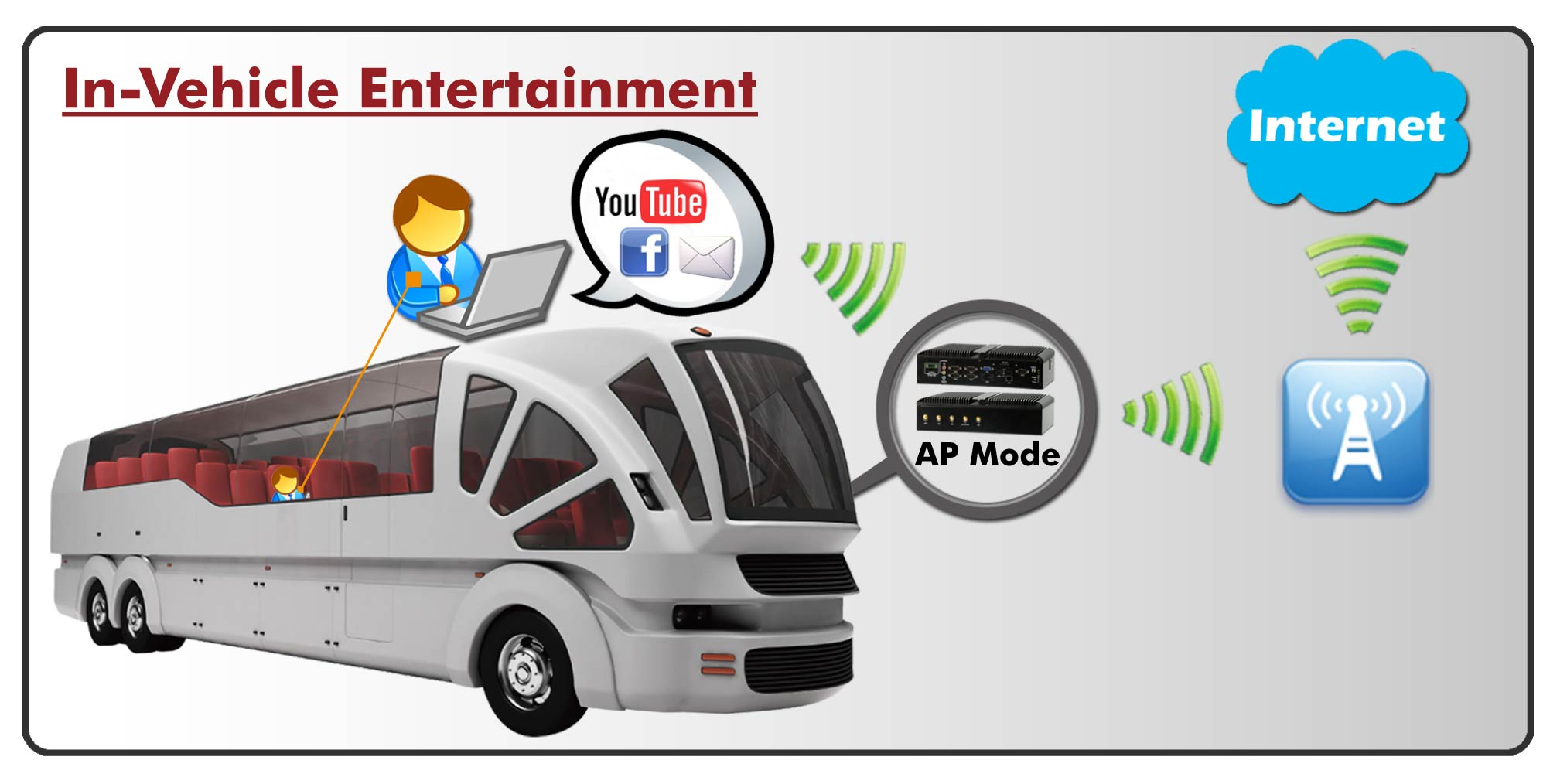 Wi-Fi AP Mode Solution for In-Vehicle Computer